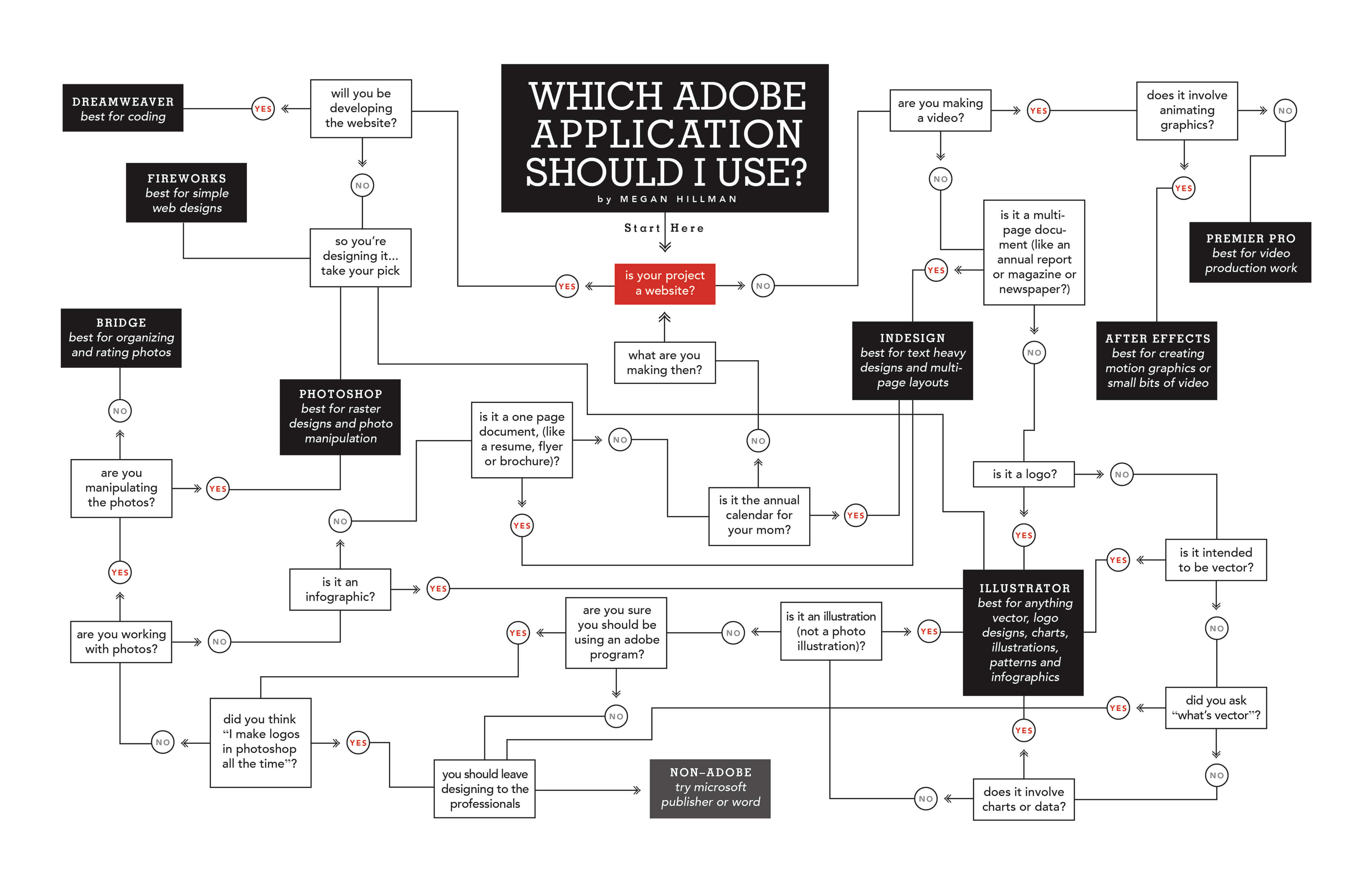 Which Adobe Application Should I Use? by Megan Hillman